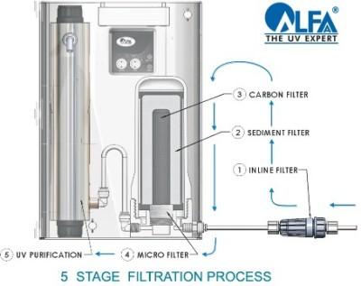 Alfaa-Platina-Standard-2-Litres-UV-Water-Purifier
