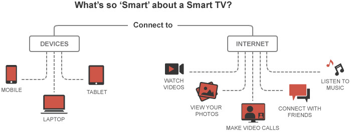how to connect vostronet to smart tv